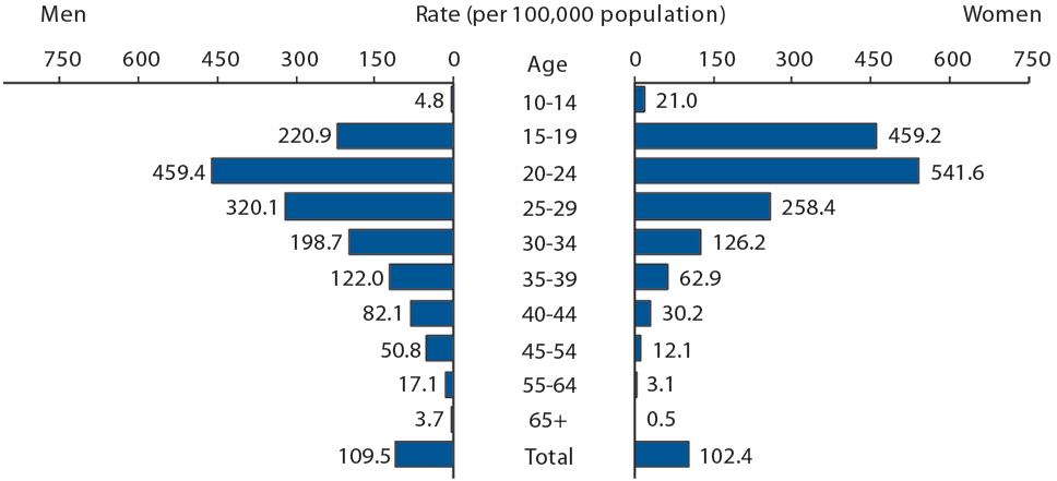 gonorrhea statistics