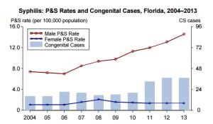 syphilis statistics florida
